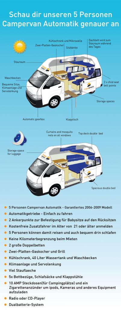 Camper mieten Australien mit Automatikgetriebe