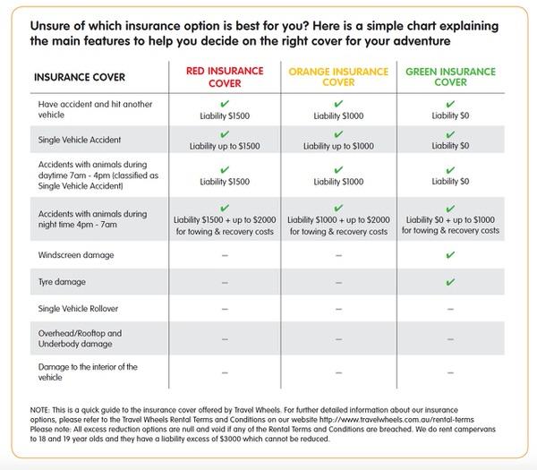 Explaining 3 types of campervan hire insurance Dec 2020